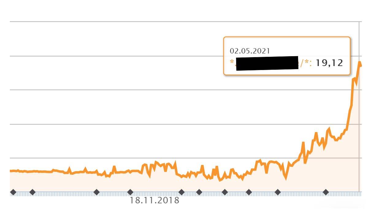 Exemplo SEO 472 % de desempenho: aumento (classificação) em 12 meses - melhores práticas de comércio electrónico